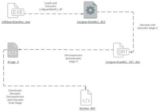 Conheça o malware PyXie: um novo RAT nefasto escrito em Python