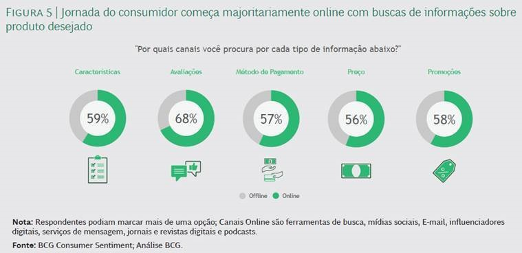 Consumidor brasileiro está otimista, mas ainda prefere economizar