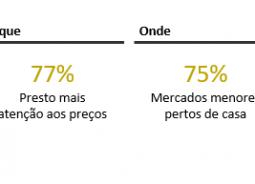 Para evitar aglomerações, 75% dos brasileiros preferem comprar perto de casa