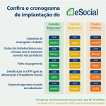 e-social: prazo para a primeira fase do Grupo 3 termina em 9 de abril