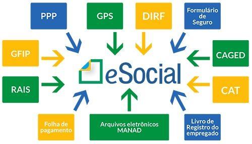 Quase 30% das micro e pequenas empresas não está preparada para o eSocial