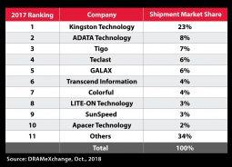 Kingston é a fabricante que mais distribuiu SSDs via canal em 2017