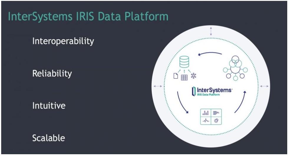 InterSystems IRIS Data Platform está disponível agora no Microsoft Azure Marketplace