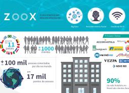 Câmara de Comércio de Atlanta (EUA) convida Zoox para participar da Smart City Expo, em Barcelona