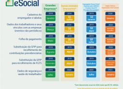 eSocial inicia fase de testes de sua última etapa