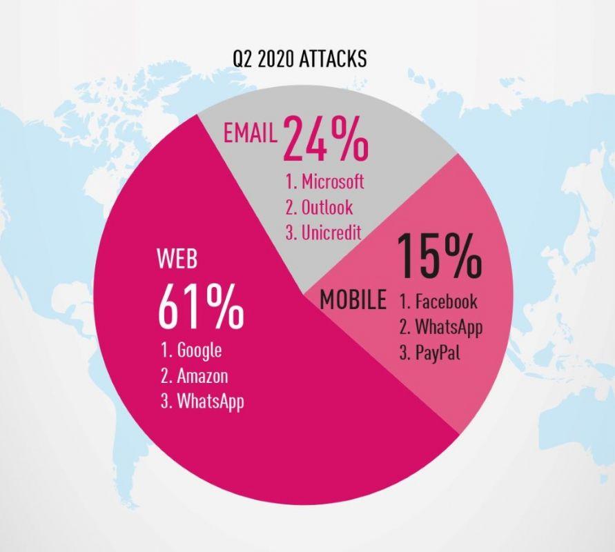 Google, Amazon e WhatsApp: marcas mais imitadas para realizar ataques de phishing