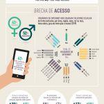 Consumo de internet móvel por celular no Brasil é majoritariamente feminino