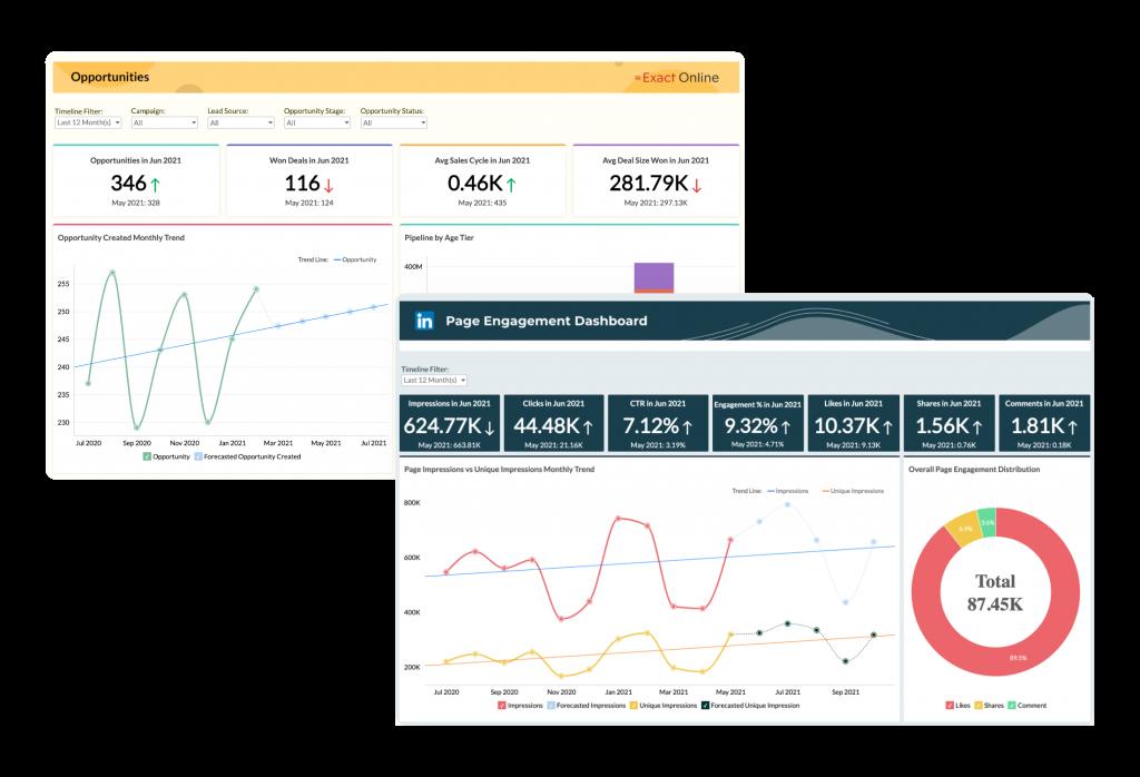Zoho avança no mercado de BI e Analytics com nova plataforma