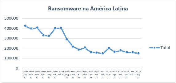 Kaspersky explica como o ransomware se tornou desafio, mesmo com a diminuição dos ataques